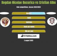 Bogdan Nicolae Bucurica vs Cristian Albu h2h player stats