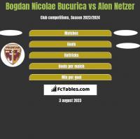 Bogdan Nicolae Bucurica vs Alon Netzer h2h player stats