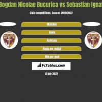 Bogdan Nicolae Bucurica vs Sebastian Ignat h2h player stats