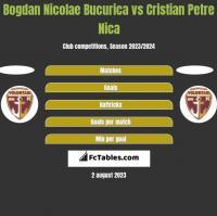 Bogdan Nicolae Bucurica vs Cristian Petre Nica h2h player stats