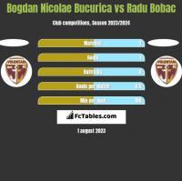 Bogdan Nicolae Bucurica vs Radu Bobac h2h player stats