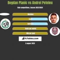 Bogdan Planic vs Andrei Peteleu h2h player stats