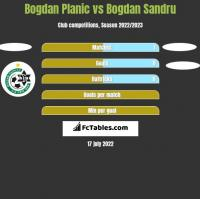 Bogdan Planic vs Bogdan Sandru h2h player stats