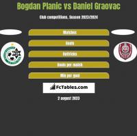 Bogdan Planic vs Daniel Graovac h2h player stats