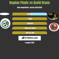 Bogdan Planic vs David Bruno h2h player stats