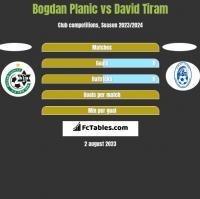 Bogdan Planic vs David Tiram h2h player stats