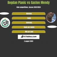 Bogdan Planic vs Gaston Mendy h2h player stats