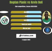 Bogdan Planic vs Kevin Boli h2h player stats