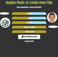 Bogdan Planic vs Lucian Ionut Filip h2h player stats