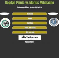 Bogdan Planic vs Marius Mihalache h2h player stats