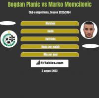 Bogdan Planic vs Marko Momcilovic h2h player stats