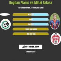 Bogdan Planic vs Mihai Balasa h2h player stats