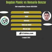 Bogdan Planic vs Romario Benzar h2h player stats