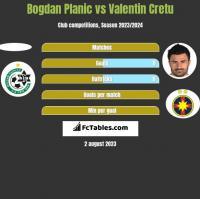 Bogdan Planic vs Valentin Cretu h2h player stats