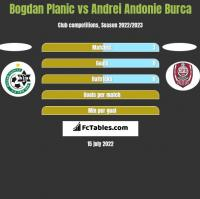 Bogdan Planic vs Andrei Andonie Burca h2h player stats