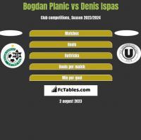 Bogdan Planic vs Denis Ispas h2h player stats