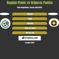 Bogdan Planic vs Grigoras Pantea h2h player stats