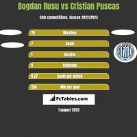 Bogdan Rusu vs Cristian Puscas h2h player stats
