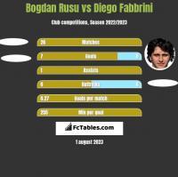 Bogdan Rusu vs Diego Fabbrini h2h player stats