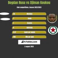Bogdan Rusu vs Djiman Koukou h2h player stats