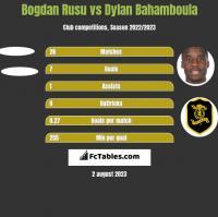 Bogdan Rusu vs Dylan Bahamboula h2h player stats