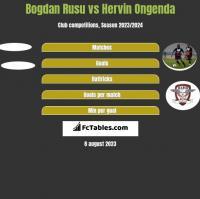 Bogdan Rusu vs Hervin Ongenda h2h player stats