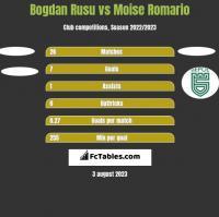 Bogdan Rusu vs Moise Romario h2h player stats