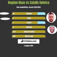 Bogdan Rusu vs Catalin Golofca h2h player stats