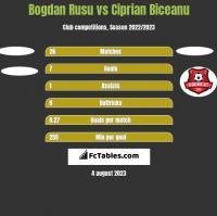 Bogdan Rusu vs Ciprian Biceanu h2h player stats