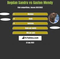 Bogdan Sandru vs Gaston Mendy h2h player stats