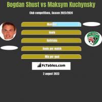 Bohdan Szust vs Maksym Kuchynsky h2h player stats