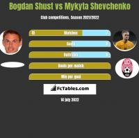 Bohdan Szust vs Mykyta Szewczenko h2h player stats
