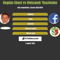 Bohdan Szust vs Oleksandr Tkachenko h2h player stats