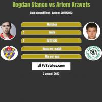 Bogdan Stancu vs Artem Kraweć h2h player stats