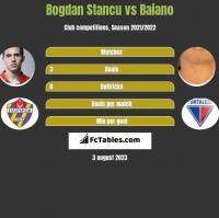 Bogdan Stancu vs Baiano h2h player stats