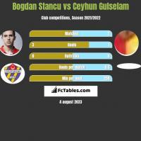 Bogdan Stancu vs Ceyhun Gulselam h2h player stats