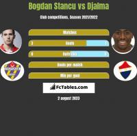 Bogdan Stancu vs Djalma h2h player stats