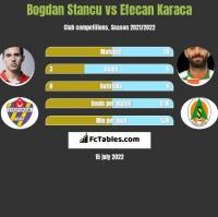 Bogdan Stancu vs Efecan Karaca h2h player stats
