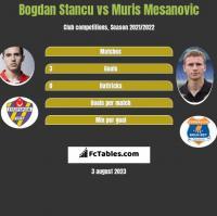 Bogdan Stancu vs Muris Mesanovic h2h player stats