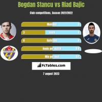 Bogdan Stancu vs Riad Bajic h2h player stats