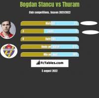 Bogdan Stancu vs Thuram h2h player stats