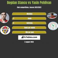Bogdan Stancu vs Yasin Pehlivan h2h player stats
