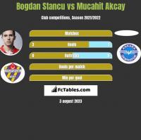 Bogdan Stancu vs Mucahit Akcay h2h player stats