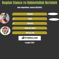 Bogdan Stancu vs Rahmetullah Berisbek h2h player stats