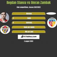 Bogdan Stancu vs Umran Zambak h2h player stats