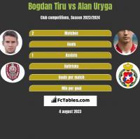 Bogdan Tiru vs Alan Uryga h2h player stats
