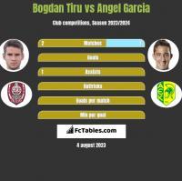 Bogdan Tiru vs Angel Garcia h2h player stats