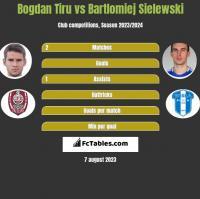 Bogdan Tiru vs Bartłomiej Sielewski h2h player stats
