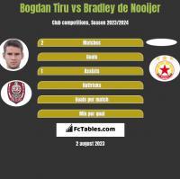 Bogdan Tiru vs Bradley de Nooijer h2h player stats