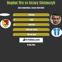 Bogdan Tiru vs Cezary Stefańczyk h2h player stats